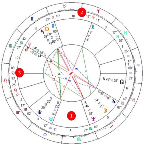 horoscoop bij blog wat is een astrologisch Consult deel 1